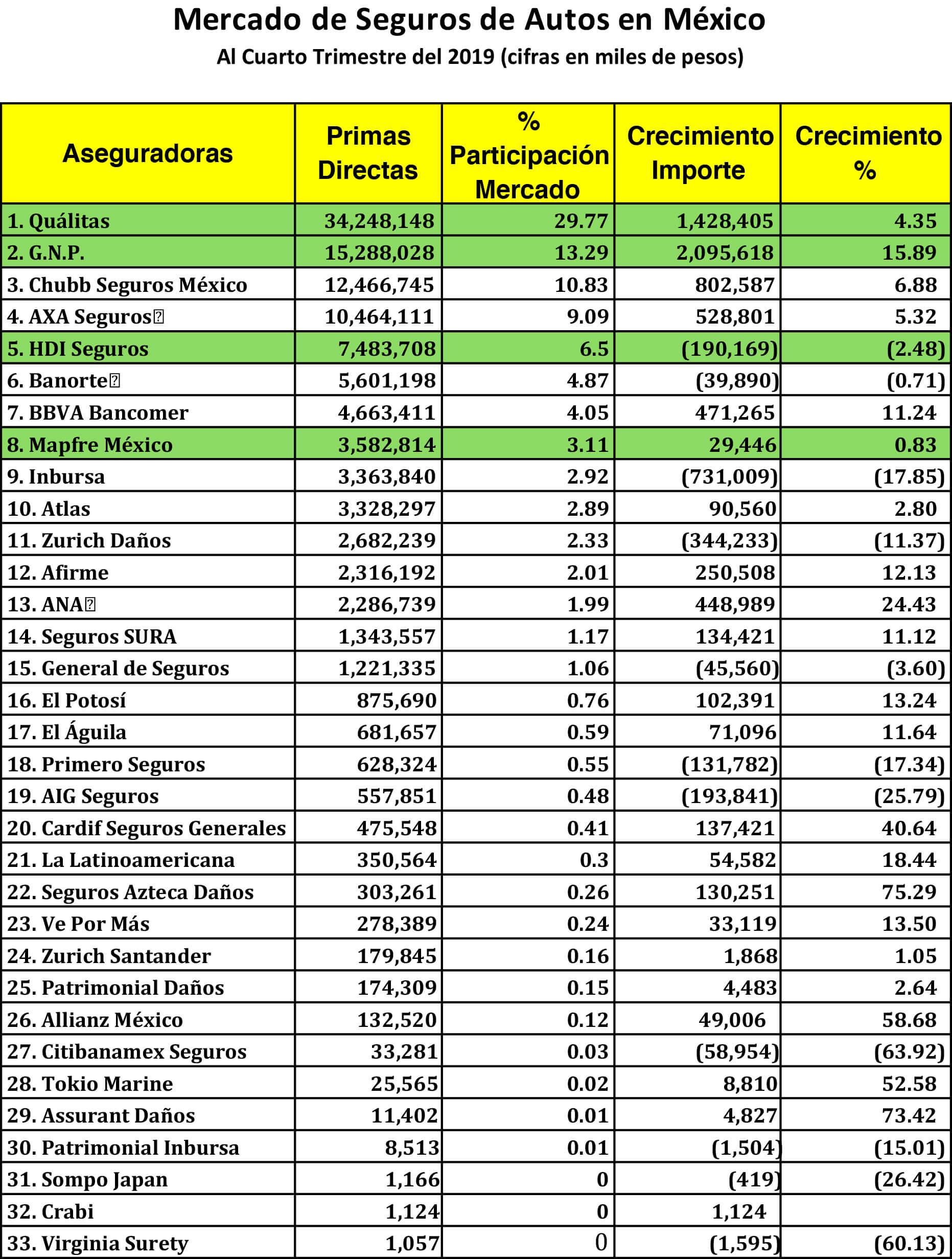 Mercado de Seguros de Autos en México